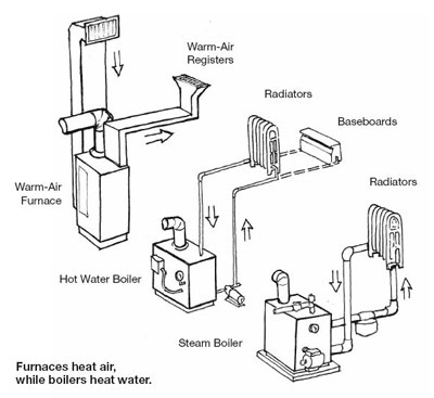 Types Heating Systems